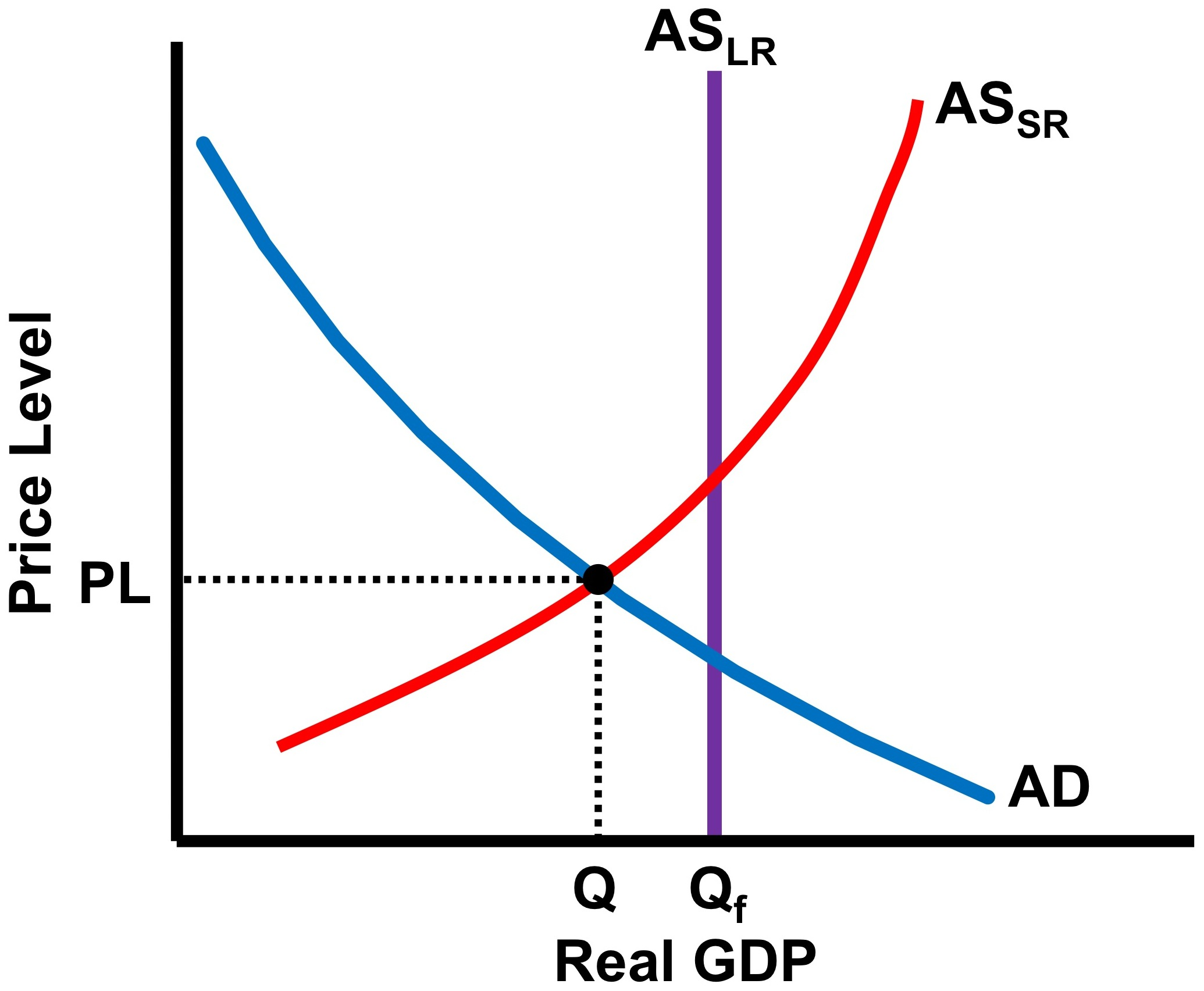 Macro Unit 3 AD/AS and Fiscal Policy - No Bull Economics Lessons