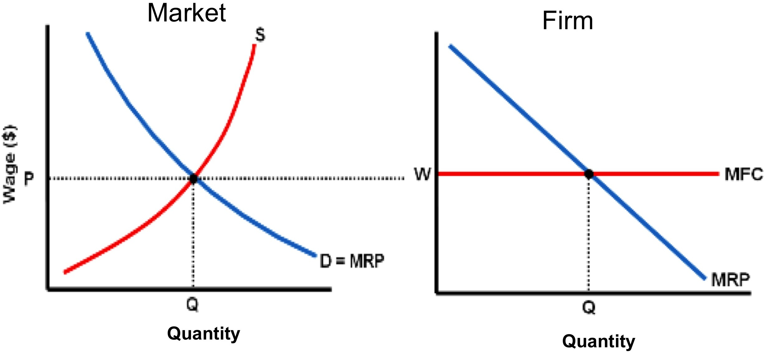 market competition microeconomics Firms with market power pure competition results in an optimal  attempt to introduce competition to reduce market  alternative microeconomics.