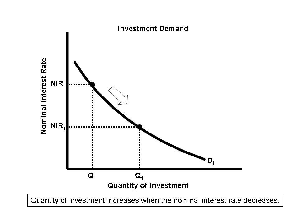 AP Economics TeacherDemand Curve Graph