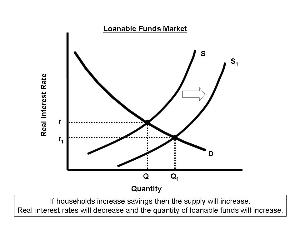 loanable funds graph
