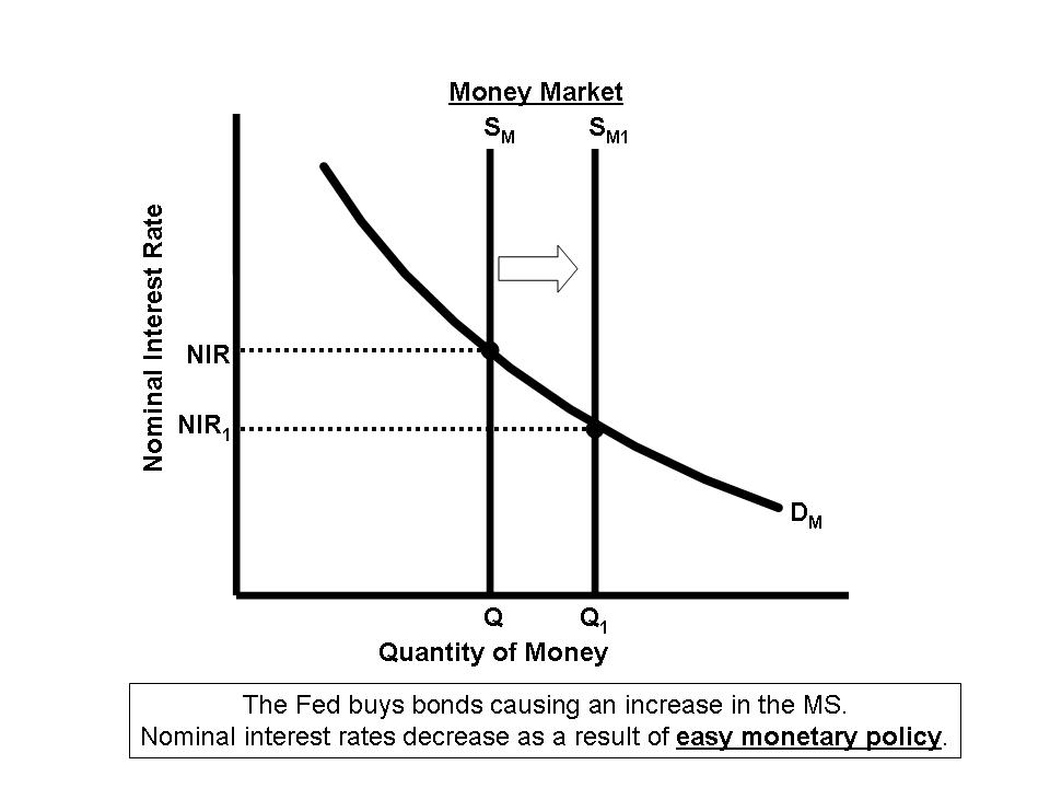 Osama A's Macroeconomic Blog: Unit 4 Money Market
