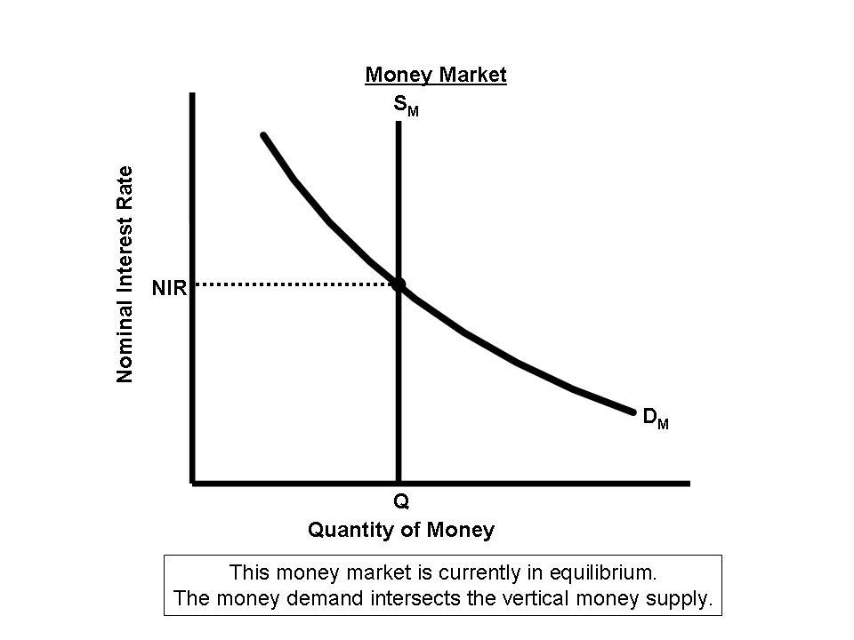 Macroeconomics Money Mar No Bull Economics Lessons