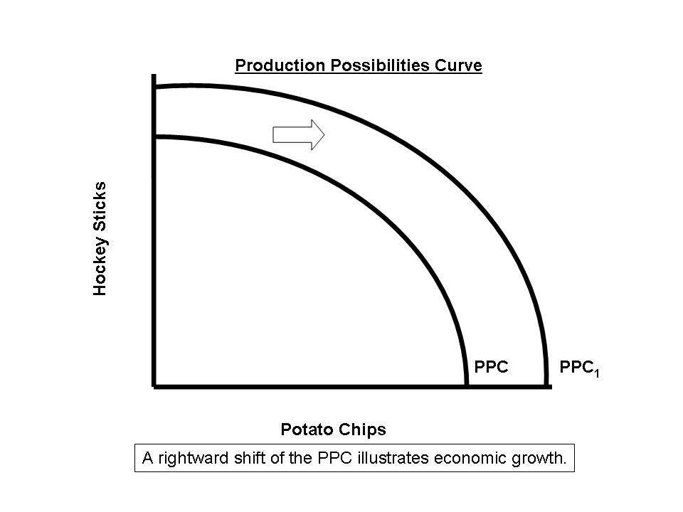 microeconomics the production possibilities curve essay Use a production possibility curve to explain this statement -ppc is a graph that demonstrates the concepts of scarcity, choices, and opportunity cost - displays two goods or products on each exis.