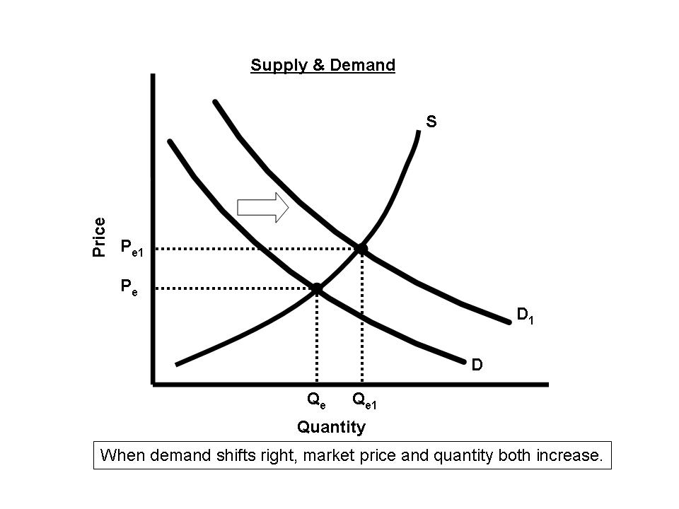 economics supply demand Determinants of supply and demand: if you have not memorized the determinants of demand and the determinants of supply, you will fail economics in the lesson below, you are going to be tested to see if you.