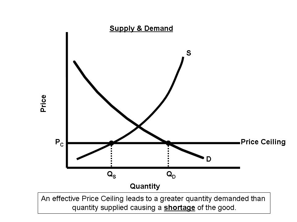 Summary Remember The Non Price Demand Shifters Are Tastes And Preferences Income Market Size Expectations Of Prices In Future Related Goods